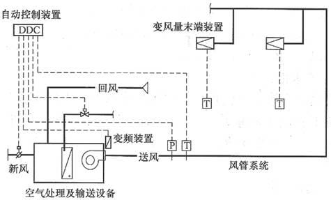 变风量空调系统技术